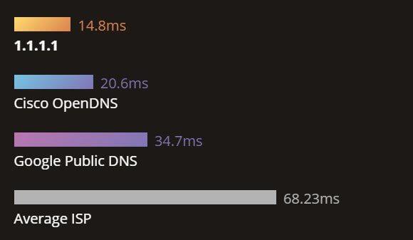 Acelere sua internet com o novo servidor DNS gratuito da CloudFlare 8