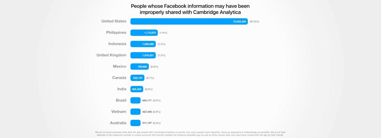 Cambridge Analytica Facebook data - Saiba se seus dados do Facebook foram roubados pela Cambridge Analytica