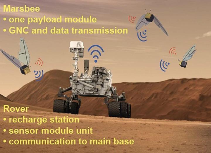 Abelhas Robô da NASA? Pesquisa inicia alternativa para explorar Marte 7