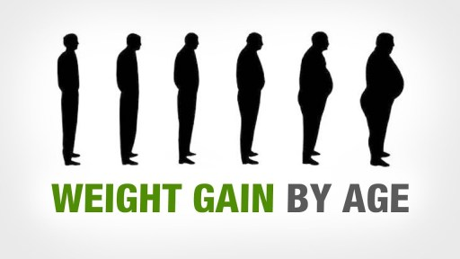 Importance of Testosterone in Weight Loss