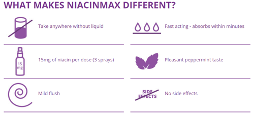 What Makes NiacinMax Different