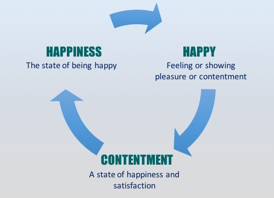Happy Definition Of Happy At Dictionary Com >> How To Be Happy A Mantra That Might Help Shreya Jha