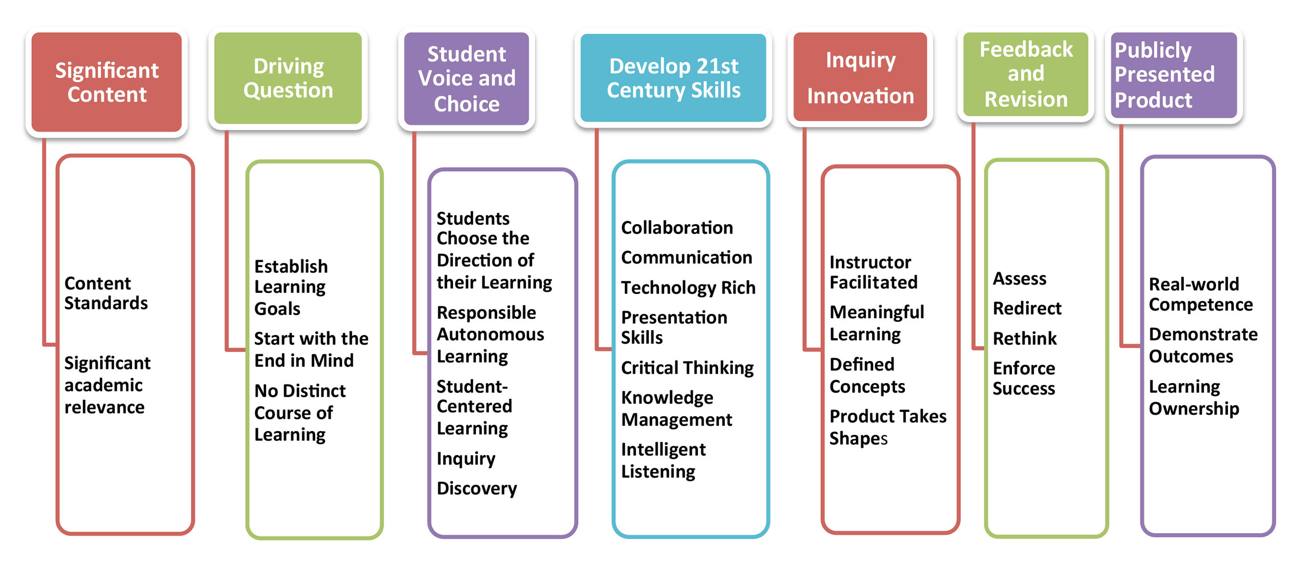 K 12 Project Based Learning Resources