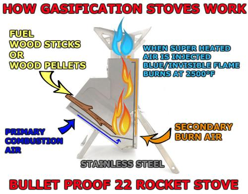 Bullet Proof Folding Gasifier Rocket Stove 22 Adventure Stove Graphic