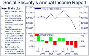 Americans' Income Drops Most in Twenty Years