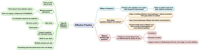 Effective_Practice