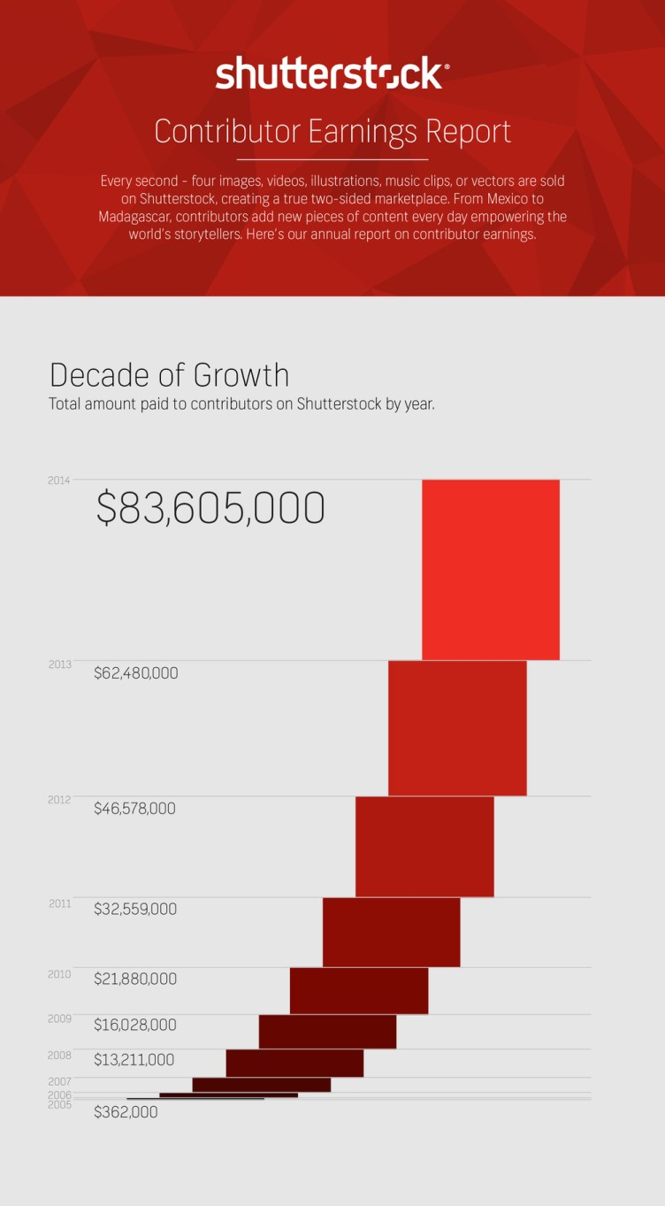Infographic: Shutterstock's 2015 Contributor Earnings Report - The ...