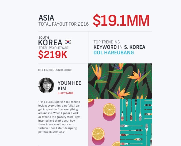 Infographic: Shutterstock's 2017 Contributor Earnings Report - The ...