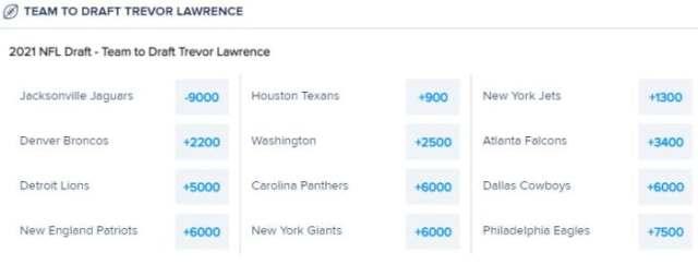 Odds courtesy of FanDuel Sportsbook