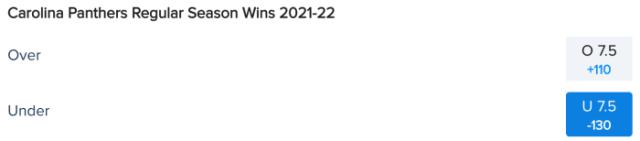 Carolina Panthers Win Total Odds via FanDuel Sportsbook