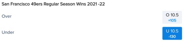 San Francisco 49ers Win Total Odds via FanDuel Sportsbook