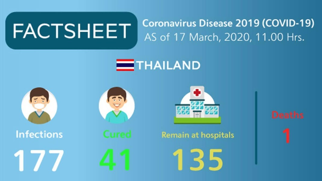 Coronavirus Disease 2019 (covid 19) Situation In Thailand As Of 17