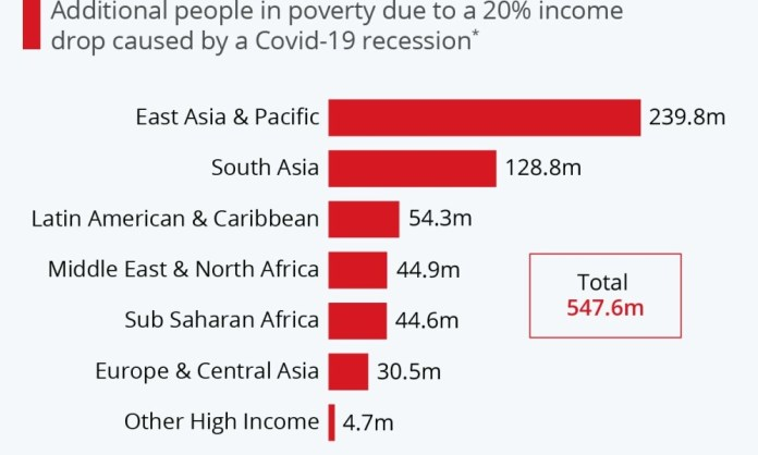 Covid-19 Could Push Half A Billion People Into Poverty