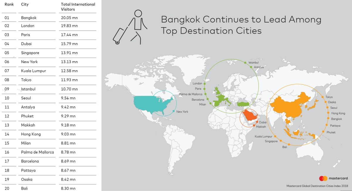 Bangkok Remains In The Top Spot In Mastercard's 2018 Global Destination Cities Index