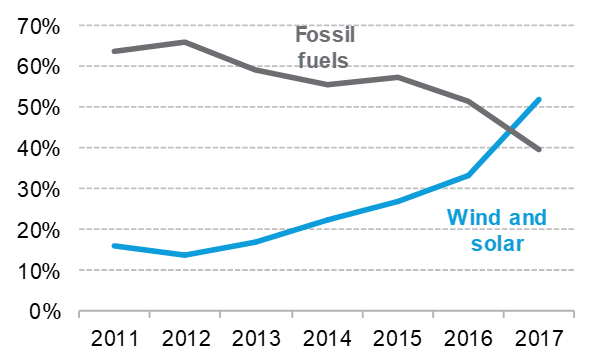 Wind/solar vs. fossil-fueled power-generating capacity added in developing nations, 2017