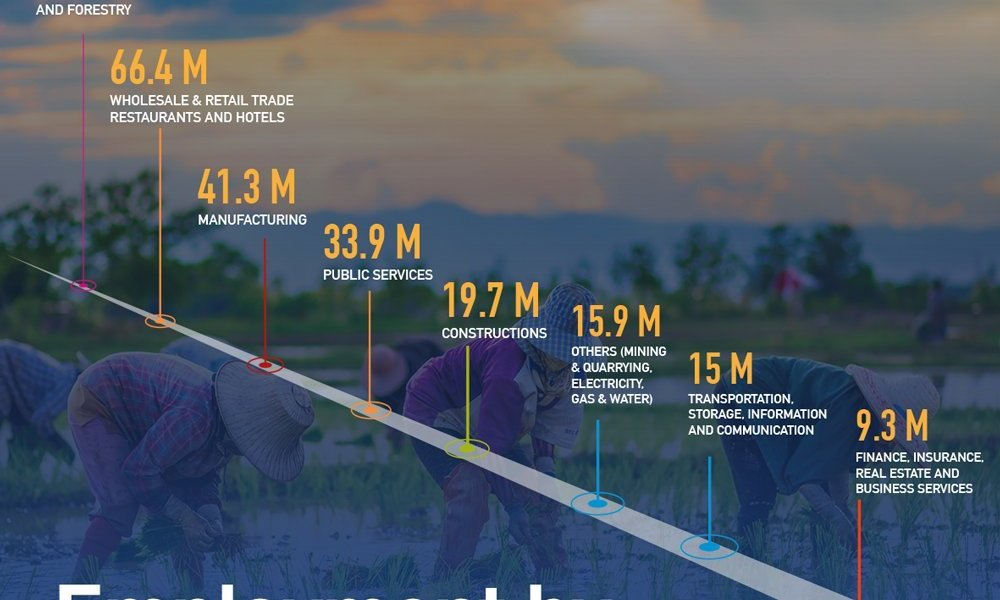 Agriculture Remains As The Key Source Of Jobs In ASEAN