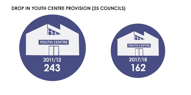 Cuts in youth centre provision