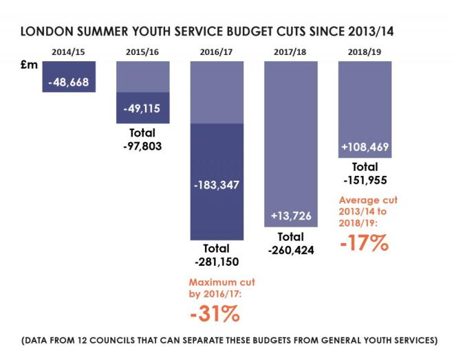 Summer youth funding cuts chart
