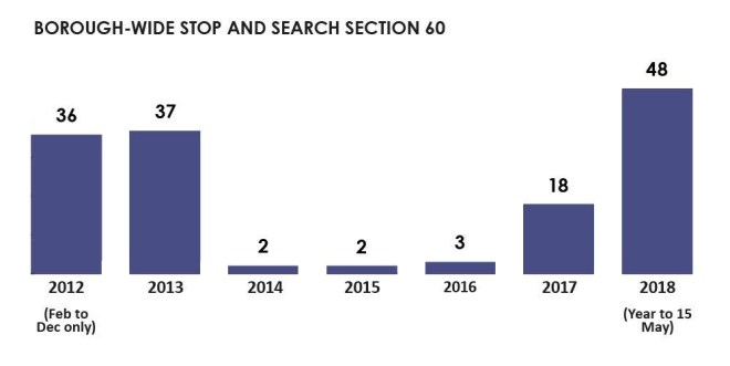 Chart showing Borough-wide section 60 orders 2012 to 2018