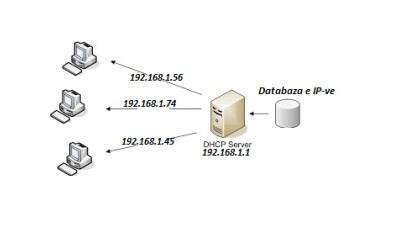 DHCP eshte shkurtim i Dynamic Host Configuration Protocol