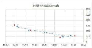 grafico valori sperimentali reali batteria LiPo Sicildroni