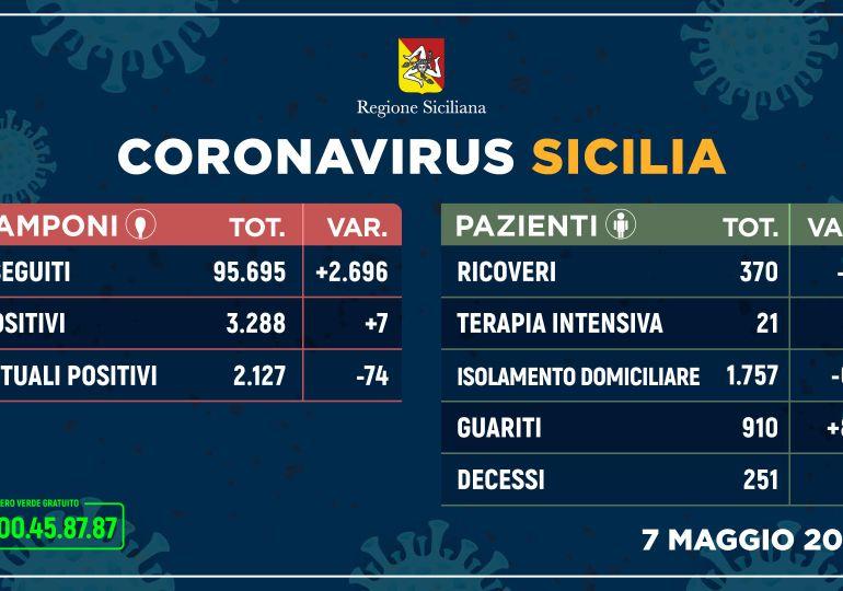 Covid-19, in Sicilia 7 nuovi casi e 80 guariti