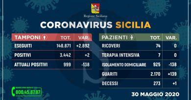 Coronavirus Sicilia, nuovo boom di guariti e solo due nuovi contagi