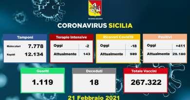 Coronavirus Sicilia, oggi 18 morti e 411 positivi al covid