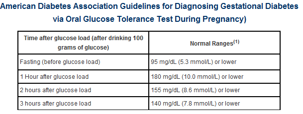 glucose tolerance test diagnosing gestational diabetes test results