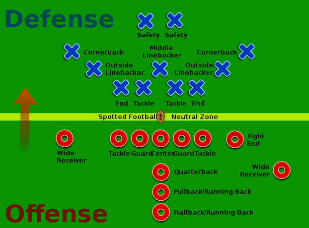 Football 101 Girls Guide To Football