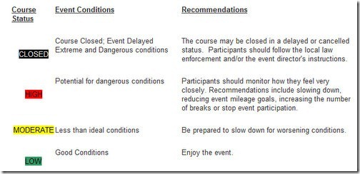 course status warning system