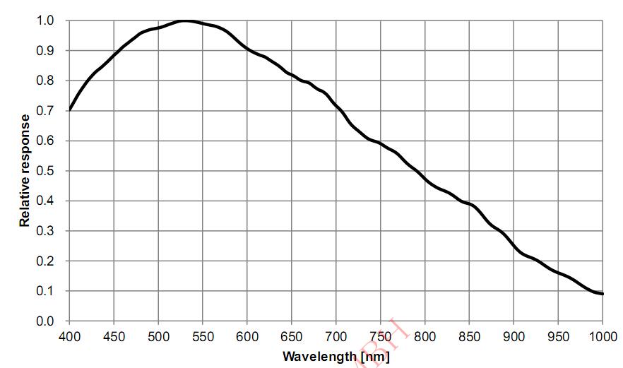 ASI178MM QE Curve
