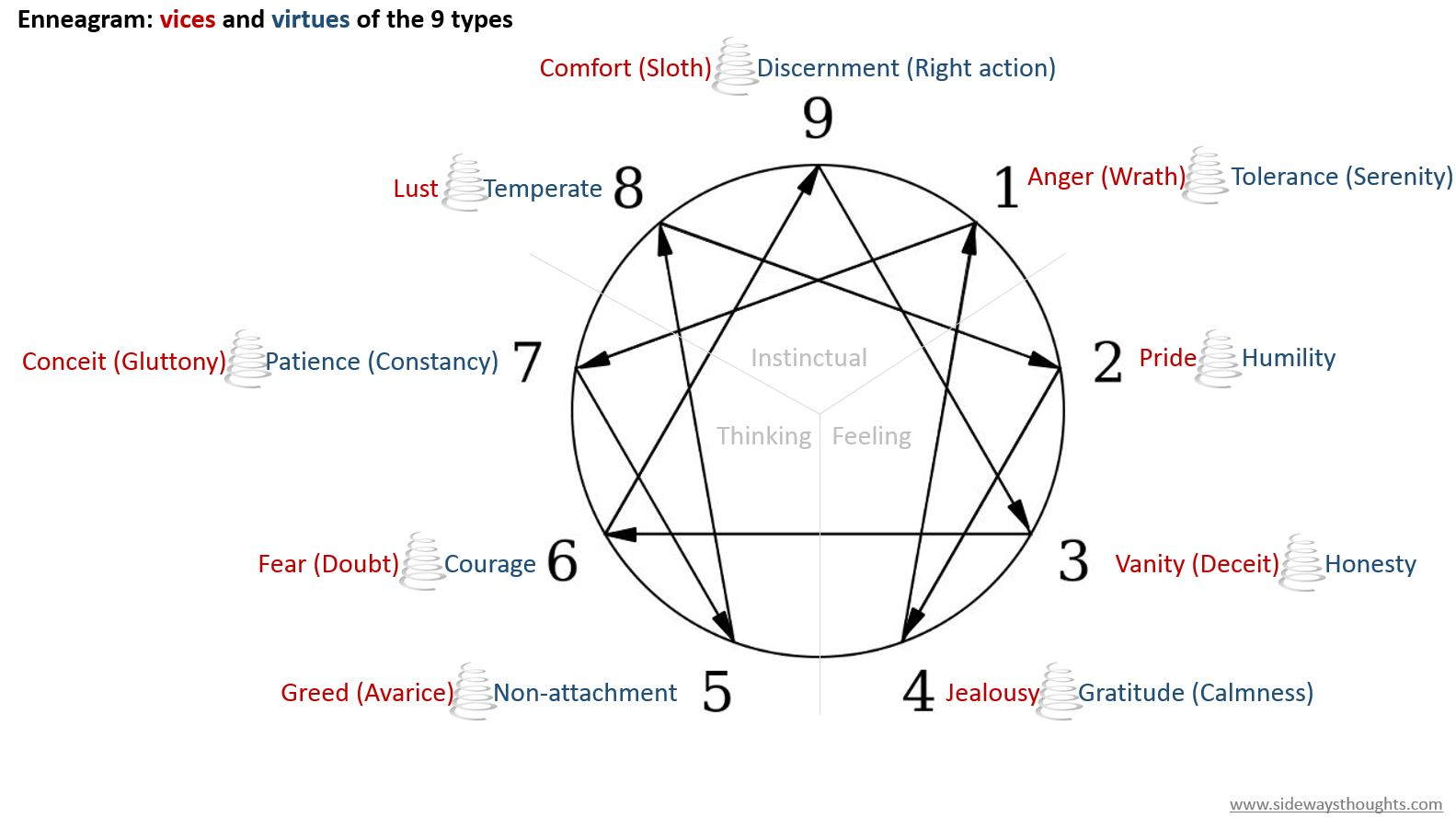 Falling Out Of Love With Personality Through The Enneagram