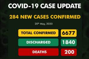 Coronavirus Nigeria update: Confirmed cases jump to 6677 as 284 new cases are discovered in Nigeria