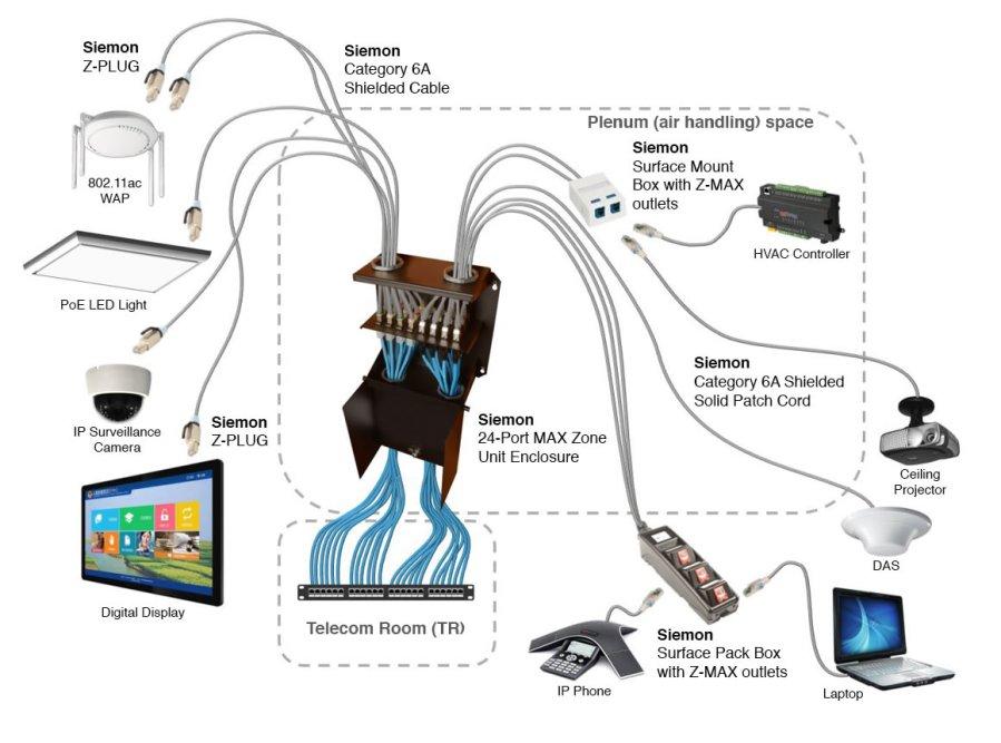zone-cabling-diagram