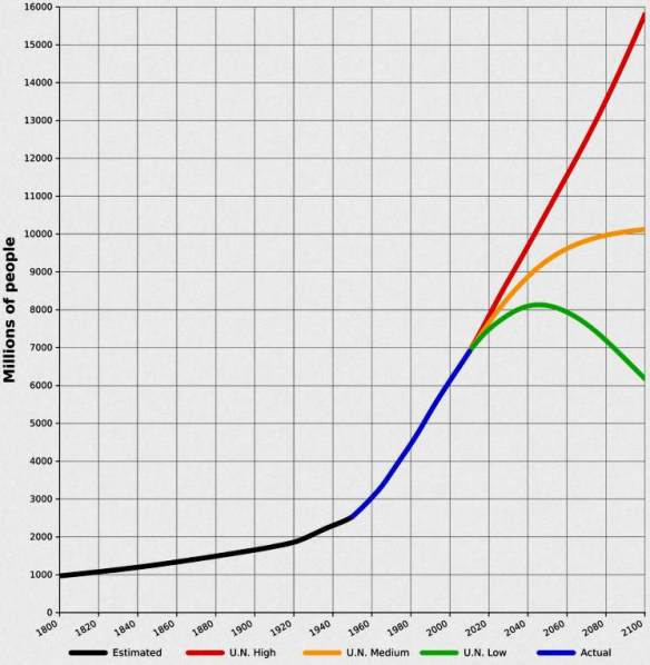 global population growth estimates