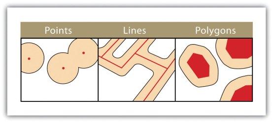 Schéma des différentes méthodes de création de zones tampon sous SIG.
