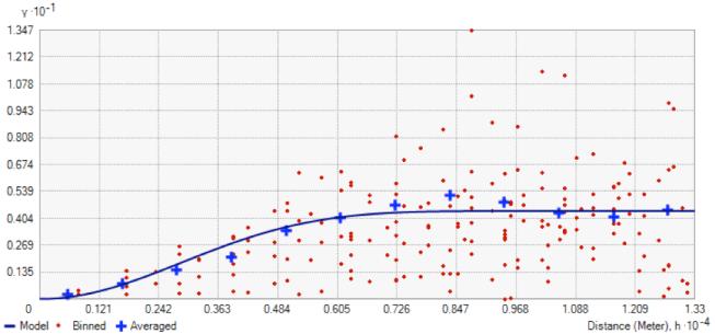 Le variogramme expérimental sous ArcGIS