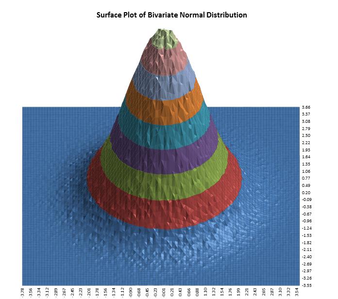 Normal Distribution Standard Deviation Change