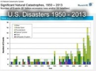 US Catastrophies