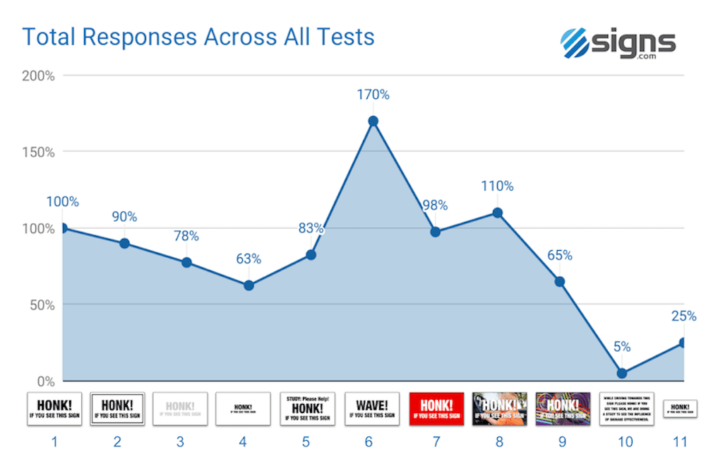 Chart showing total responses across all tests.
