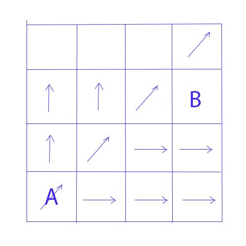 schéma de l'écoulement de la méthode D8