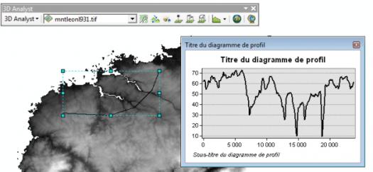 Affichage du profil topographique