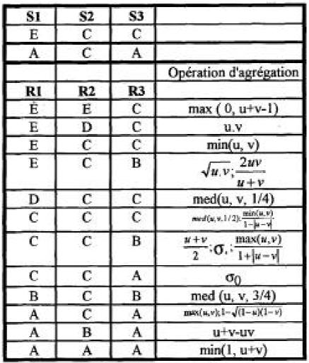 table des opérations d'agrégation
