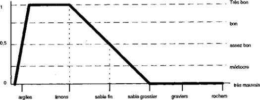 représentation floue du critère substrat avec 5 degrés de satisfaction