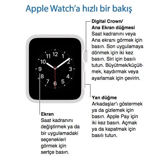 Sihirli elma apple watch nasil kullanilir 2