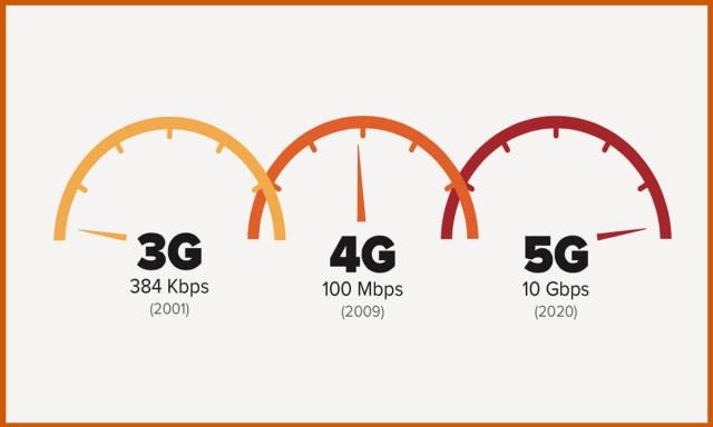 5G Hızı