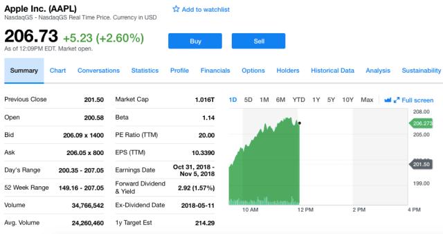 Apple Piyasa Değeri