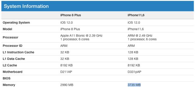 iPhone XS ve XS Max RAM Miktarı
