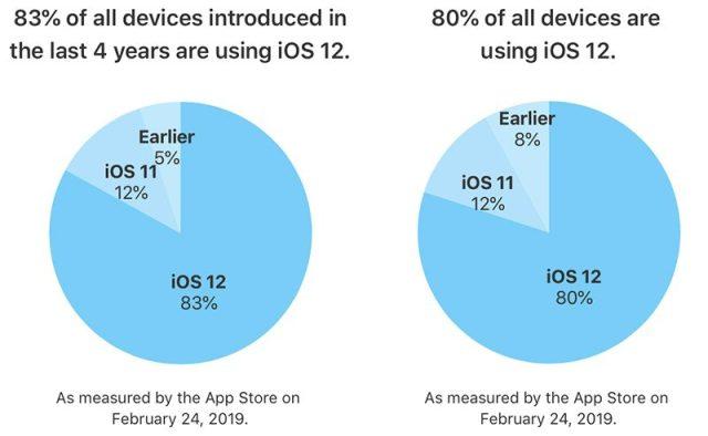 iOS 12 Yüklü Cihaz Sayısı